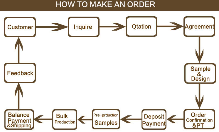 how to make an order.png