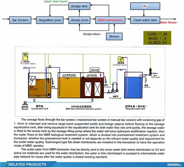 sewage water treatment plant pdf