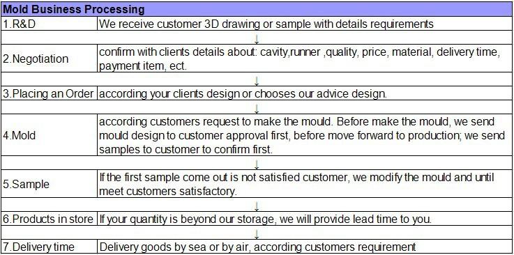 mold business processing.jpg