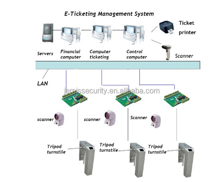 Rfid Em Access Control Panel For Access Control System  Buy Access Control Panel Rfid Em Access