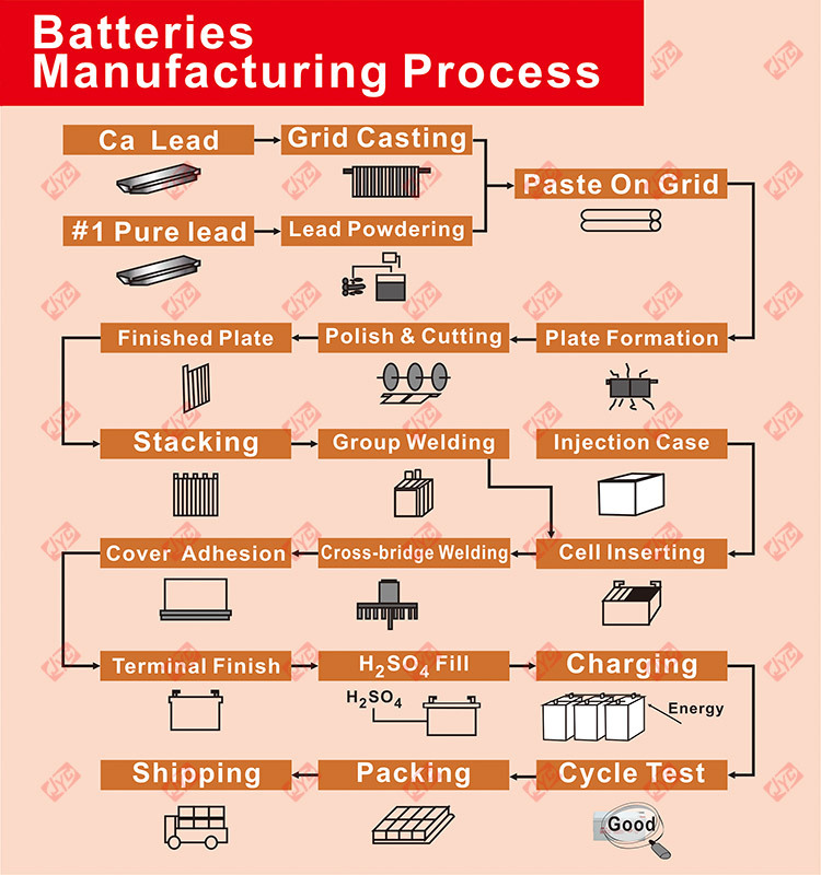 battery Manufacturing Process