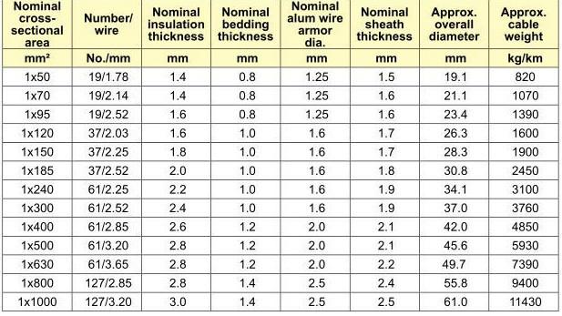Moyenne tension conducteur en cuivre xlpe 11kv 35 mm c ble for Diametre exterieur cable electrique