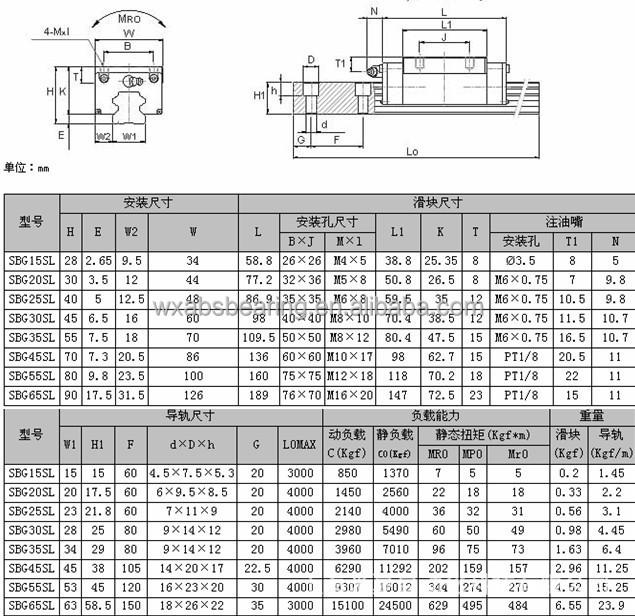 Sbc Linear Guide Bearings Sbg25sl C K1 Buy Linear Guide
