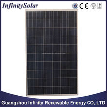 hot sale 250W poly PV Solar Panel price with IEC, TUV, CSA, CE approval