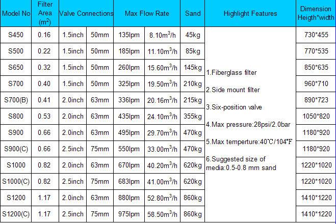 alta eficiencia y mejor precio montaje lateral filtro de arena piscina de fibra de vidrio del