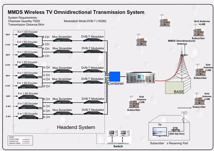 70SD 5Km MMDS System.jpg