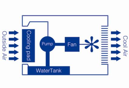 siboly di động đứng không khí lạnh sử dụng nước mát với 100L