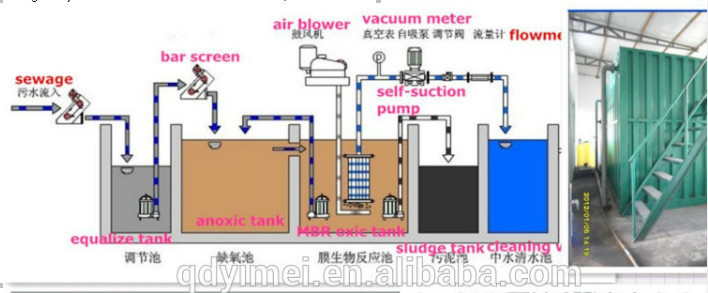 Mbr Package Containerized System Sewage Treatment Plant