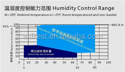 Programmble constant humidity temperature test chamber(ASLI factory)