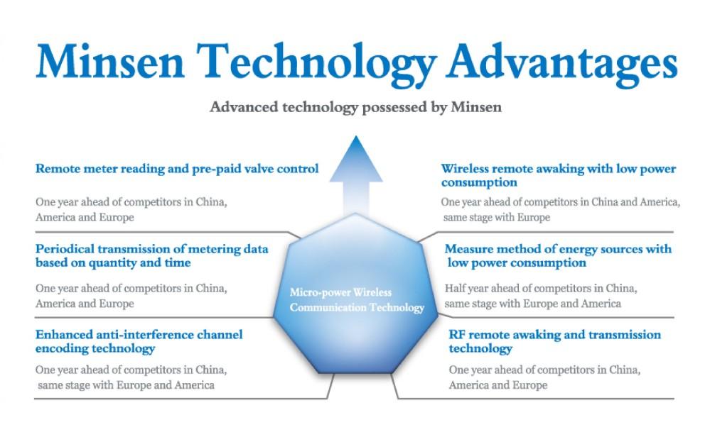 advantages technology
