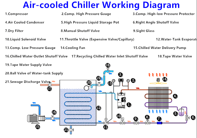 Carrier Air Cooled Chiller Diagram All Kind Of Wiring Diagrams