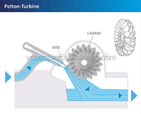 pelton-turbine.png