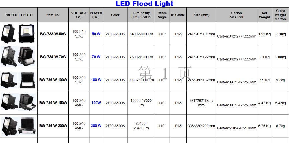 led flood light.png