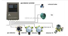 NEW DESIGN!! K1000 Series gas leak controller NO2 EX CO O2 gas detector controller