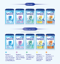 100% Ireland and Germany Origined DANONE Manufactured Aptamil All Series Skimmed Milk Powder