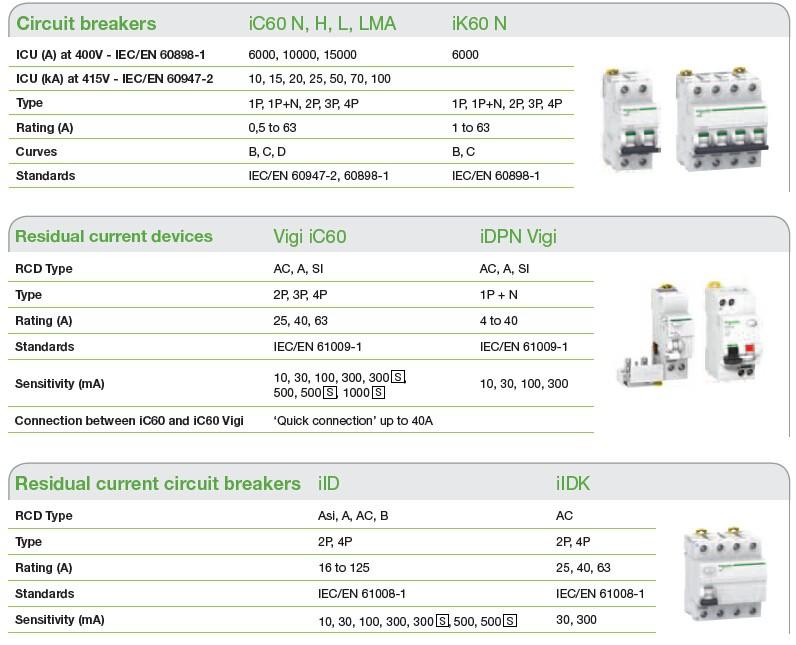 15 Amp Circuit Breaker C60n 1p C6a Mgn60612 - Buy C60n 1p C6a,15 Amp ...