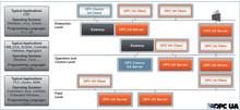 OPC UA .NET Development Toolkits zur effizienten Entwicklung von OPC UA-Servern und -Clients fuer Windows in .NET
