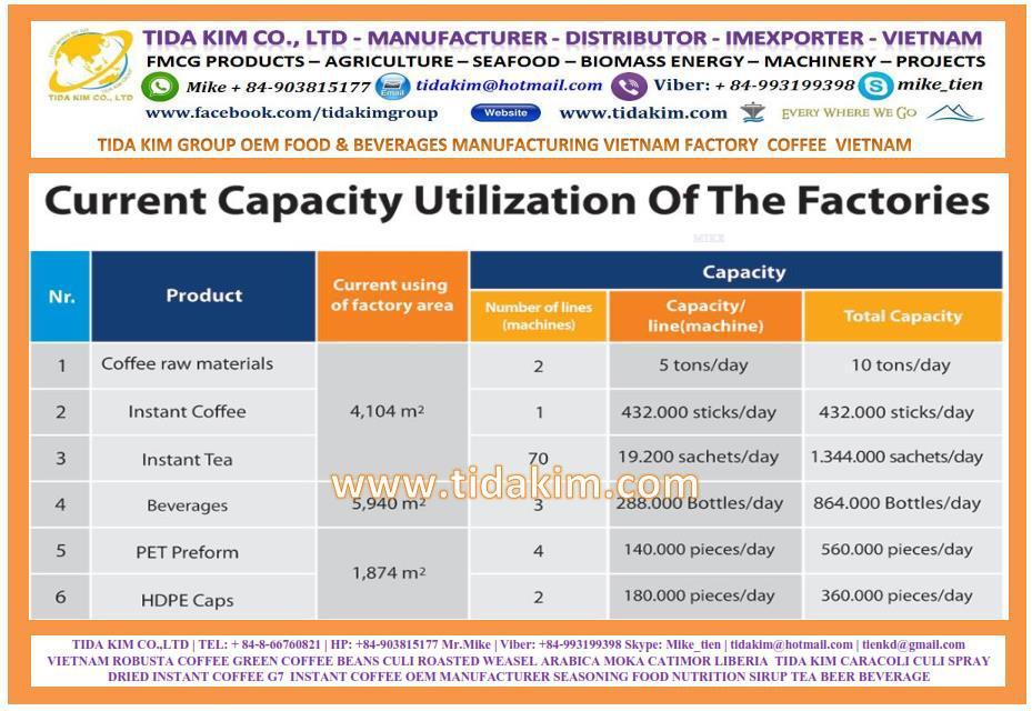 OEM FMCG 3 - CAPACITY FACTORY FOOD & BEVERAGES MANUFACTURING VIETNAM.jpg