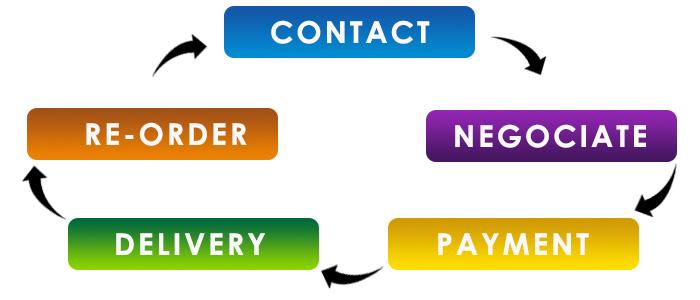 order flow.jpg